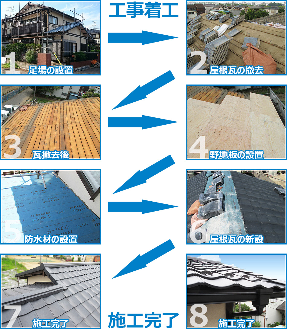 屋根耐震リフォームの葺き替え工事の施工の流れ