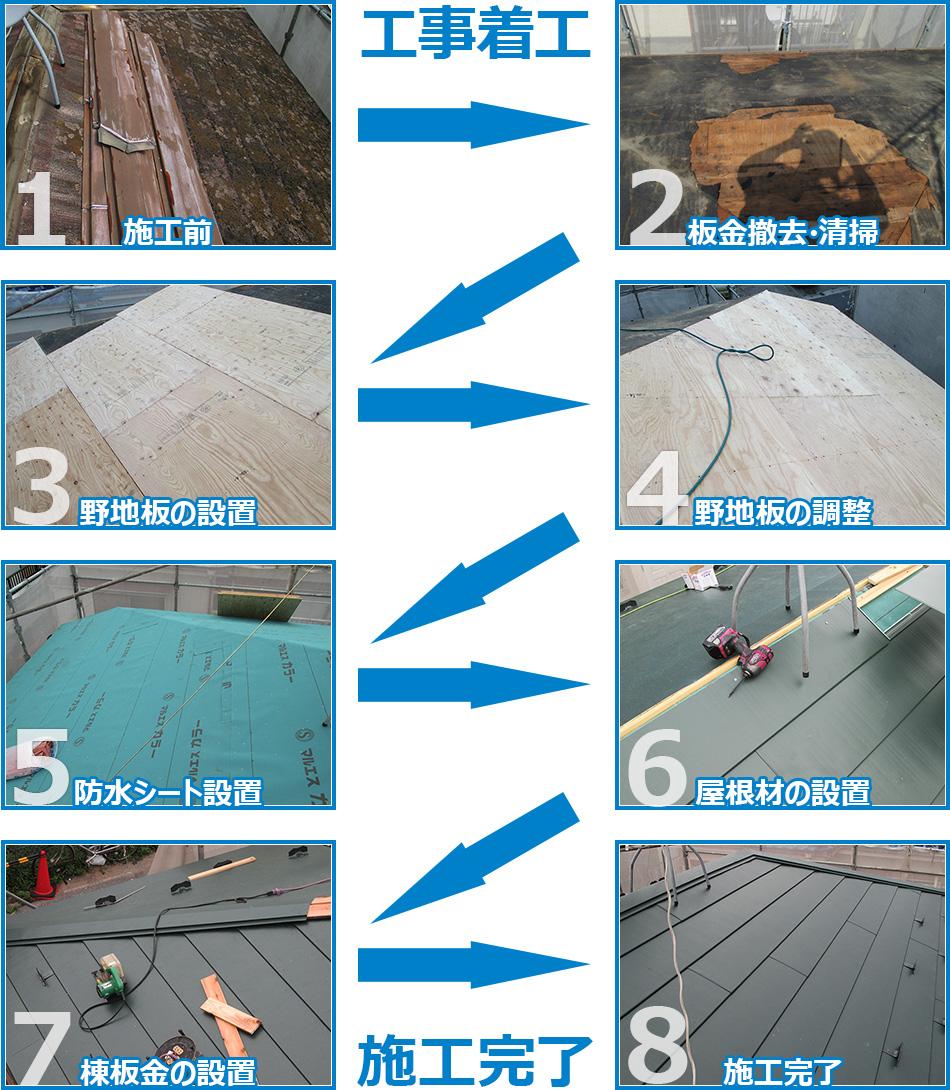 屋根カバー工法の施工の流れ