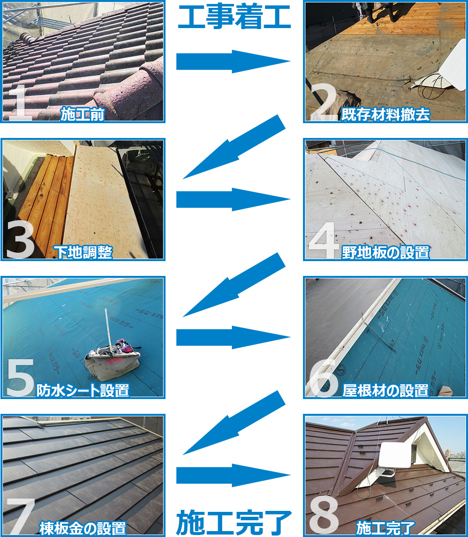 屋根の葺き替え工事の施工の流れ