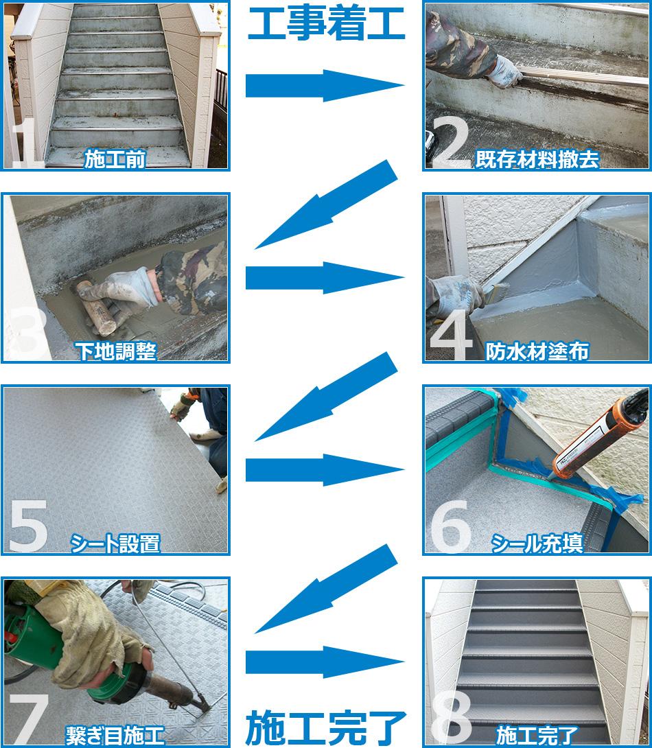アパート外階段長尺シート工事の施工の流れ