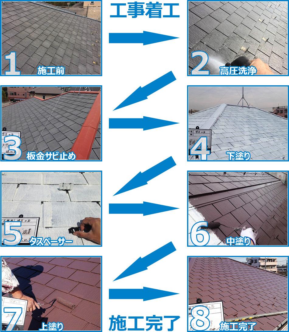 屋根塗り替え工事の施工の流れを画像で分かりやすくご案内