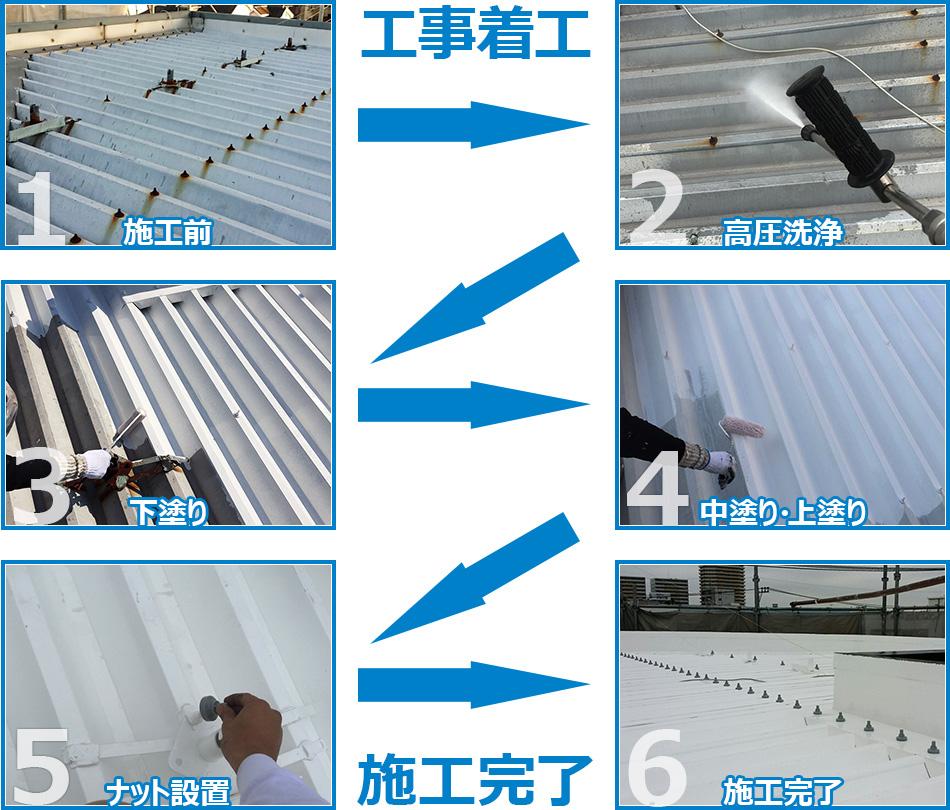 折板屋根の塗装工事の施工の流れ