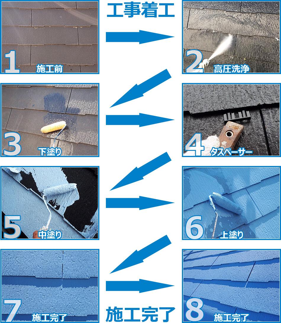ガイナ塗装の施工の流れ